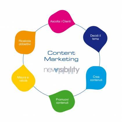 Il content marketing si occupa della redazione di contenuti per mantenere vivo l'interesse degli utenti su un sito internet